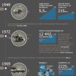 Рекорды на вертолетах